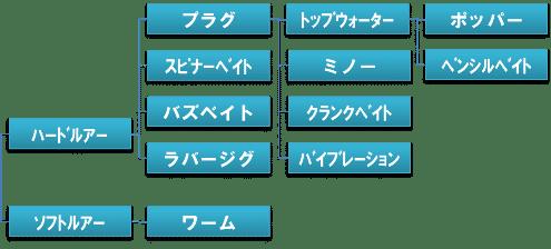 ルアーの分類