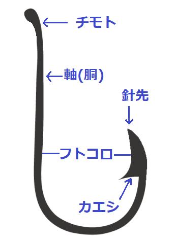 針の各部名称