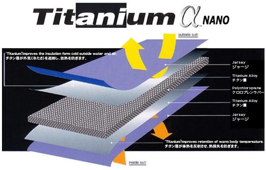 タイタニウムα
