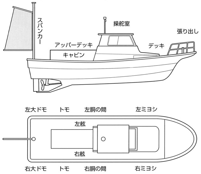 釣り船の呼び方